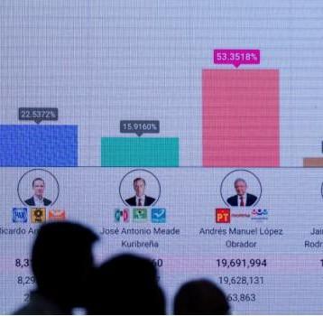 AMLO ganó en 31 de las 32 entidades federativas.
