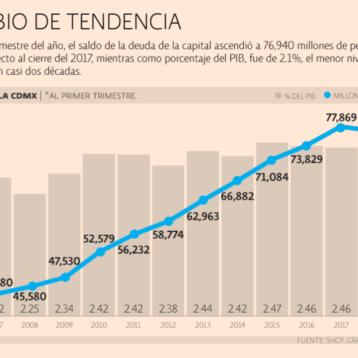 Ciudad de México registra endeudamiento sostenible